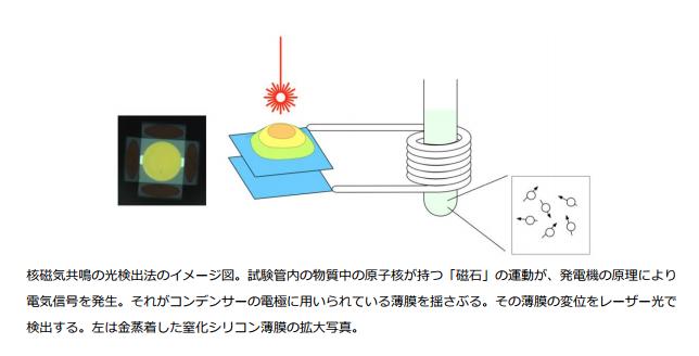 ハイブリッド量子技術による核磁気共鳴のレーザー光検出